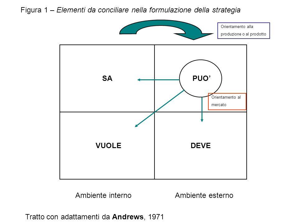 SAPUO VUOLEDEVE Ambiente internoAmbiente esterno Orientamento alla produzione o al prodotto Orientamento al mercato Figura 1 – Elementi da conciliare