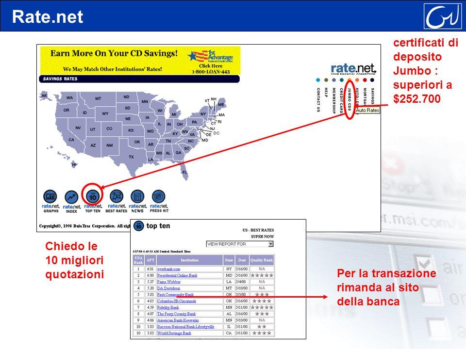 Rate.net certificati di deposito Jumbo : superiori a $252.700 Chiedo le 10 migliori quotazioni Per la transazione rimanda al sito della banca