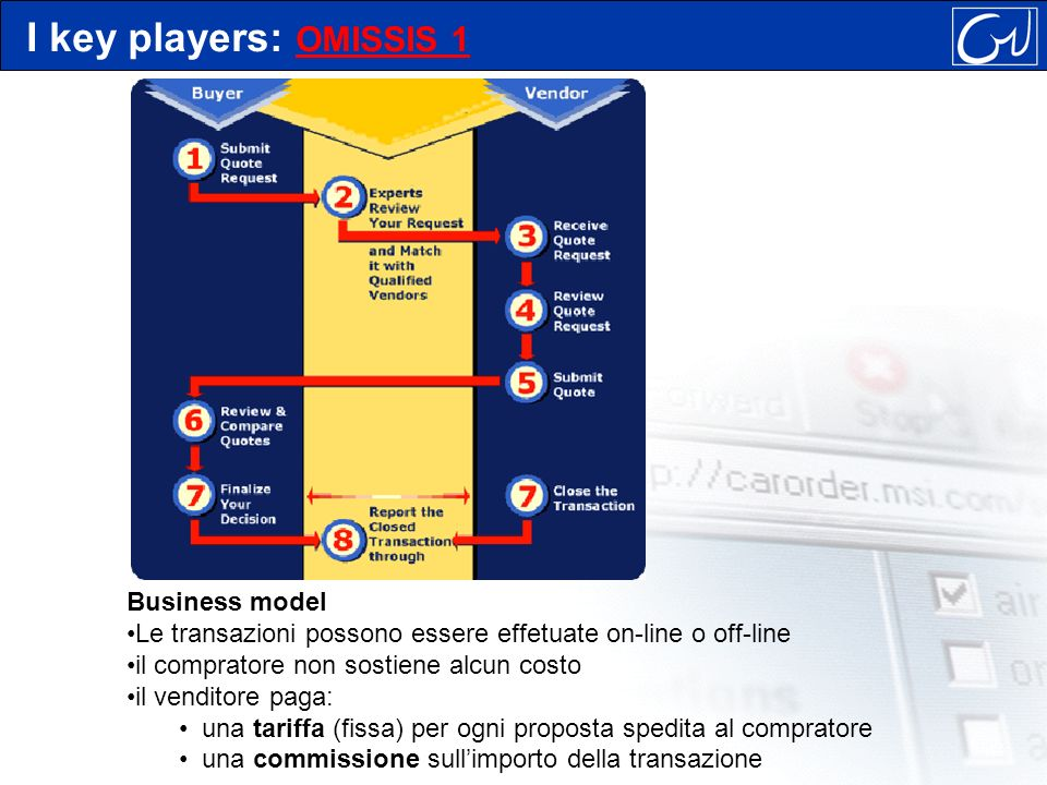 Business model Le transazioni possono essere effetuate on-line o off-line il compratore non sostiene alcun costo il venditore paga: una tariffa (fissa) per ogni proposta spedita al compratore una commissione sullimporto della transazione I key players: OMISSIS 1 OMISSIS 1