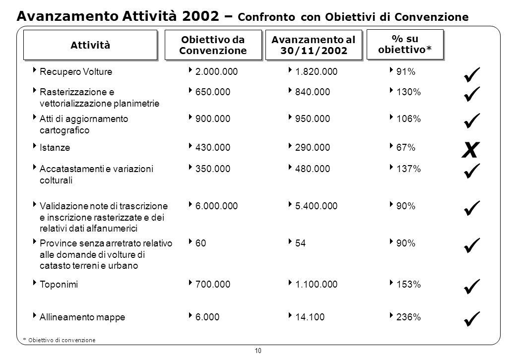 10 Avanzamento Attività 2002 – Confronto con Obiettivi di Convenzione Attività Obiettivo da Convenzione Avanzamento al 30/11/2002 % su obiettivo* Recu