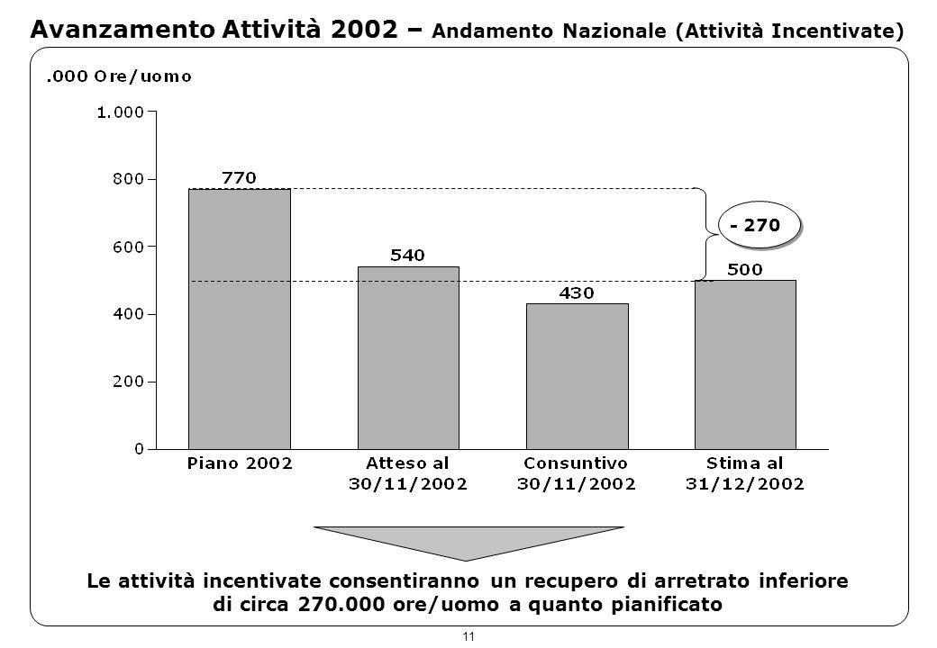 11 Avanzamento Attività 2002 – Andamento Nazionale (Attività Incentivate) Le attività incentivate consentiranno un recupero di arretrato inferiore di