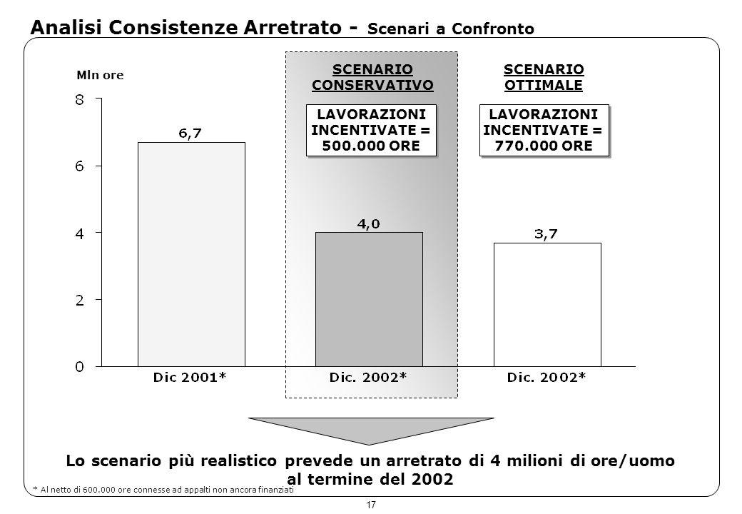 17 Analisi Consistenze Arretrato - Scenari a Confronto Mln ore LAVORAZIONI INCENTIVATE = 500.000 ORE LAVORAZIONI INCENTIVATE = 770.000 ORE SCENARIO CO