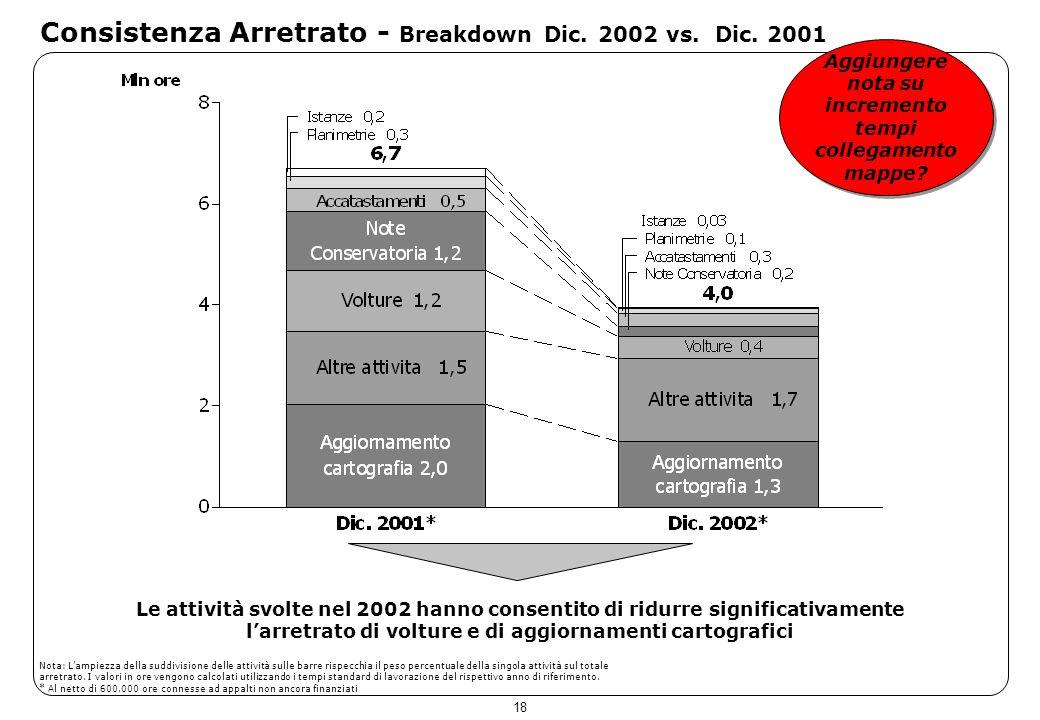 18 Consistenza Arretrato - Breakdown Dic. 2002 vs. Dic. 2001 Le attività svolte nel 2002 hanno consentito di ridurre significativamente larretrato di