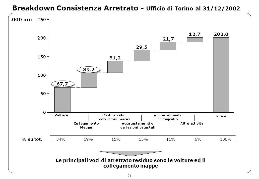 21 Breakdown Consistenza Arretrato - Ufficio di Torino al 31/12/2002 Le principali voci di arretrato residuo sono le volture ed il collegamento mappe