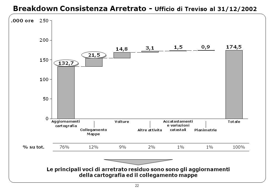 22 Breakdown Consistenza Arretrato - Ufficio di Treviso al 31/12/2002 Le principali voci di arretrato residuo sono sono gli aggiornamenti della cartog