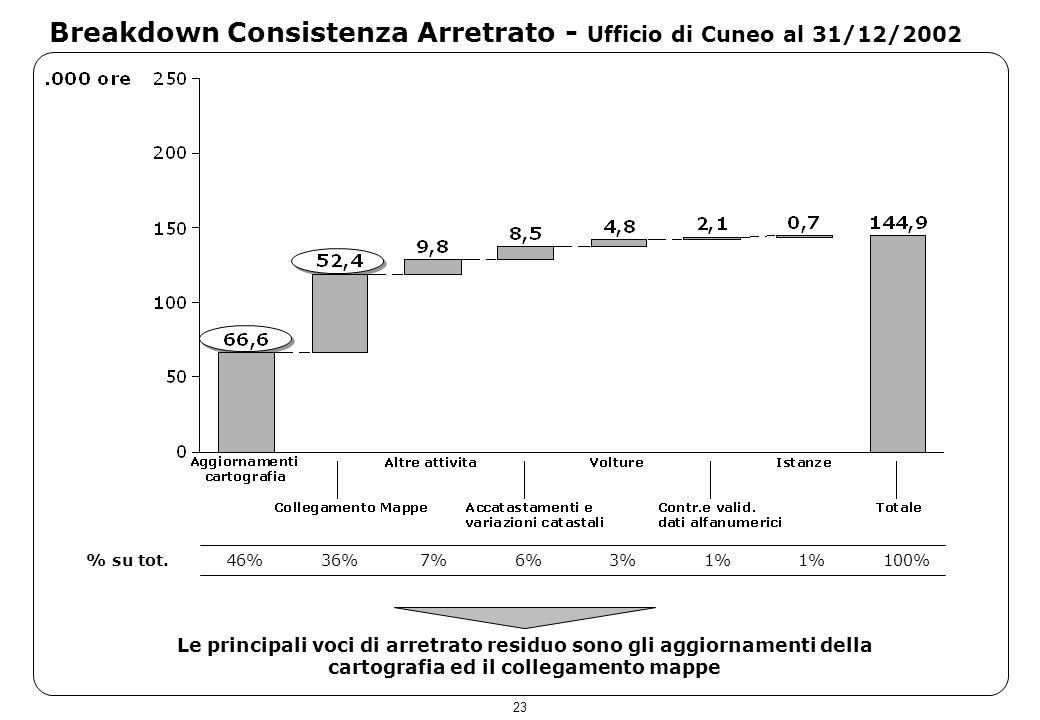 23 Breakdown Consistenza Arretrato - Ufficio di Cuneo al 31/12/2002 Le principali voci di arretrato residuo sono gli aggiornamenti della cartografia e