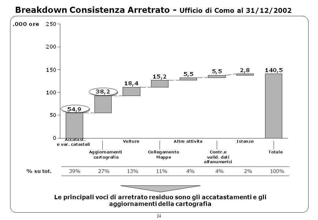24 Breakdown Consistenza Arretrato - Ufficio di Como al 31/12/2002 Le principali voci di arretrato residuo sono gli accatastamenti e gli aggiornamenti