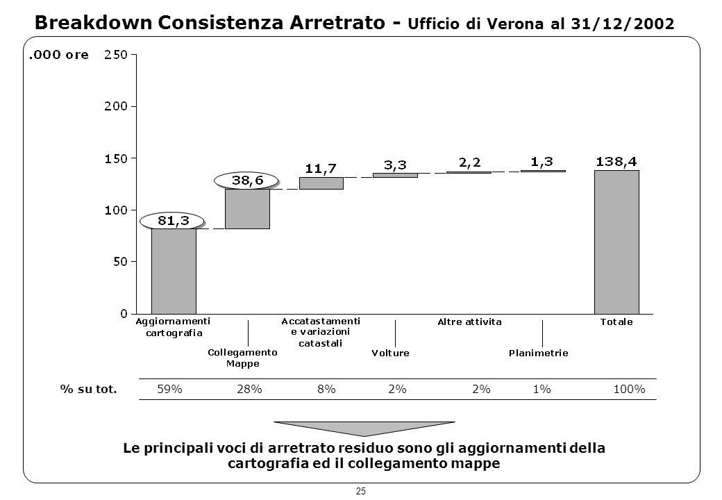 25 Breakdown Consistenza Arretrato - Ufficio di Verona al 31/12/2002 Le principali voci di arretrato residuo sono gli aggiornamenti della cartografia