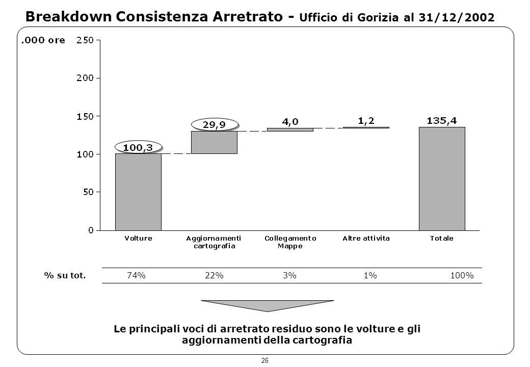 26 Breakdown Consistenza Arretrato - Ufficio di Gorizia al 31/12/2002 Le principali voci di arretrato residuo sono le volture e gli aggiornamenti dell