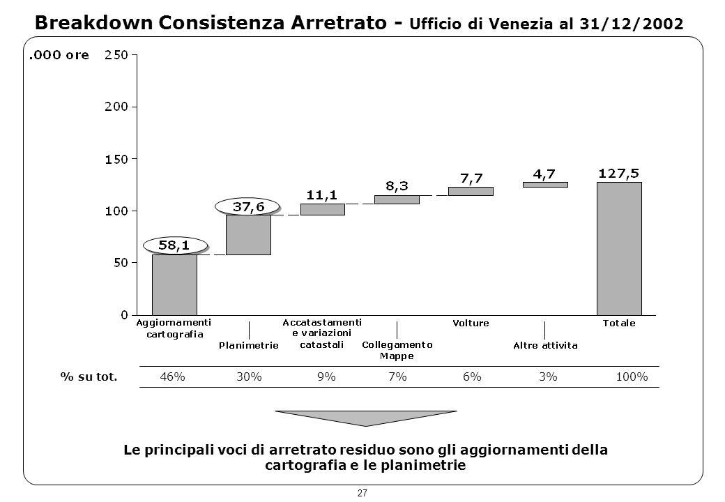 27 Breakdown Consistenza Arretrato - Ufficio di Venezia al 31/12/2002 Le principali voci di arretrato residuo sono gli aggiornamenti della cartografia