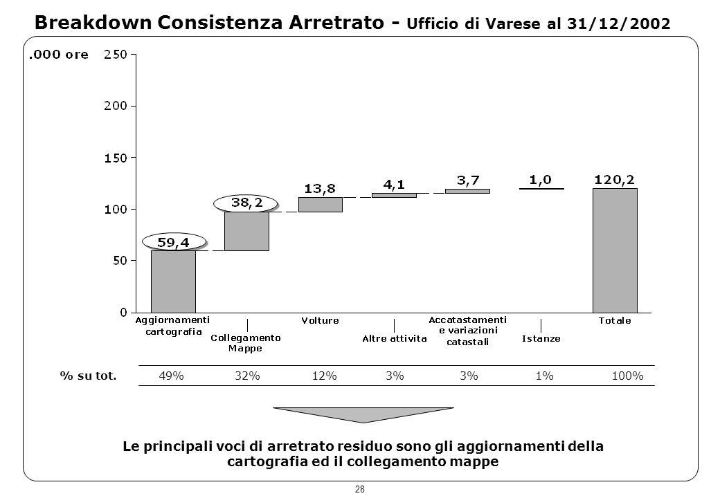 28 Breakdown Consistenza Arretrato - Ufficio di Varese al 31/12/2002 Le principali voci di arretrato residuo sono gli aggiornamenti della cartografia