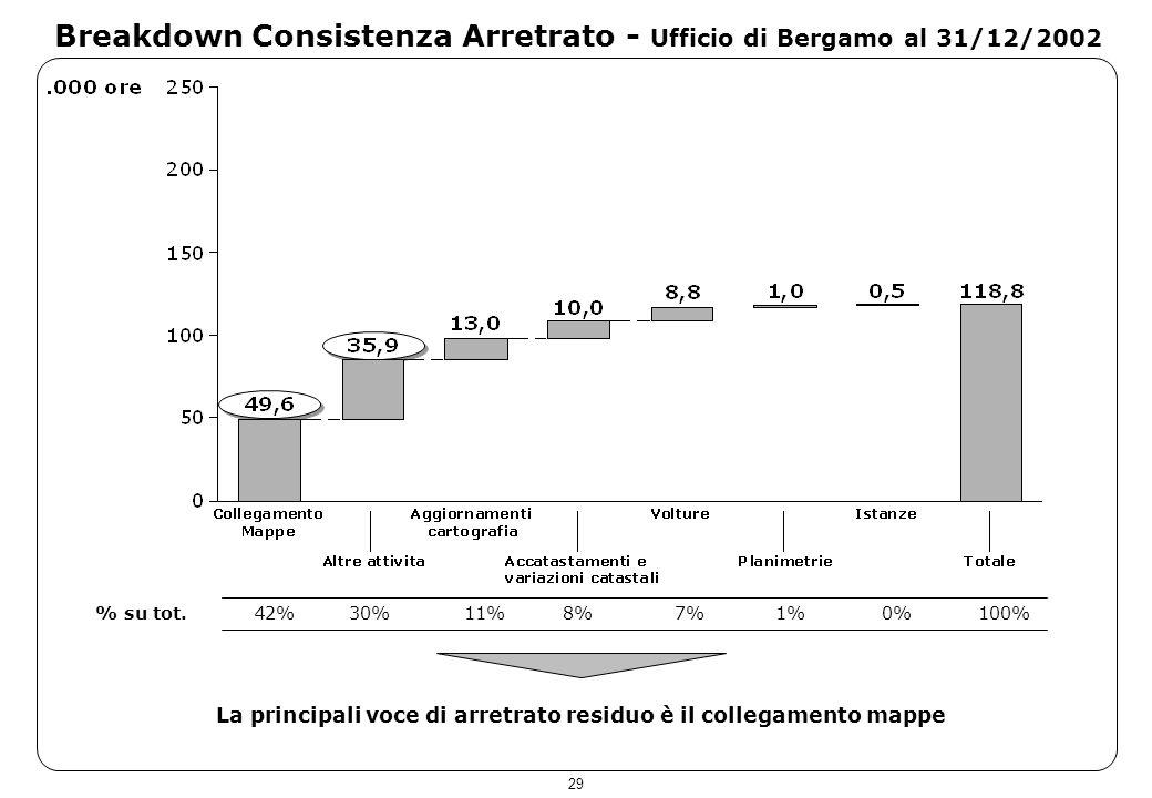 29 Breakdown Consistenza Arretrato - Ufficio di Bergamo al 31/12/2002 La principali voce di arretrato residuo è il collegamento mappe % su tot.42%30%1