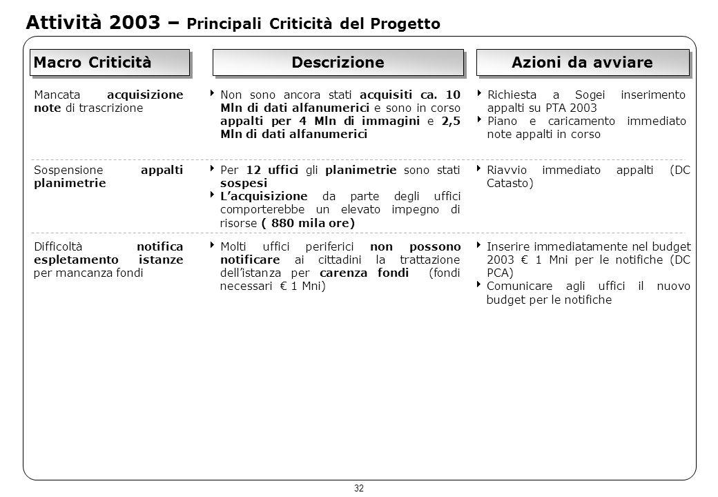 32 Attività 2003 – Principali Criticità del Progetto Macro Criticità Descrizione Azioni da avviare Mancata acquisizione note di trascrizione Non sono