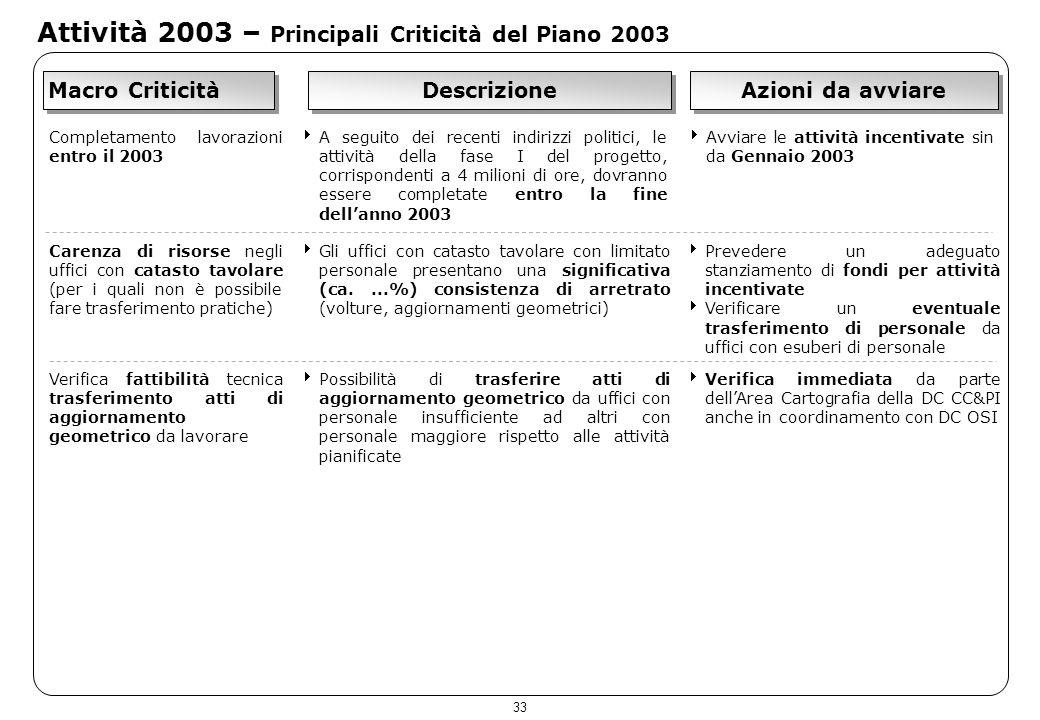 33 Attività 2003 – Principali Criticità del Piano 2003 Macro Criticità Descrizione Azioni da avviare Completamento lavorazioni entro il 2003 A seguito