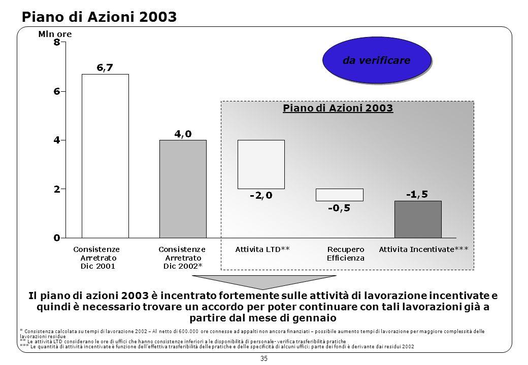 35 Piano di Azioni 2003 Mln ore Il piano di azioni 2003 è incentrato fortemente sulle attività di lavorazione incentivate e quindi è necessario trovar