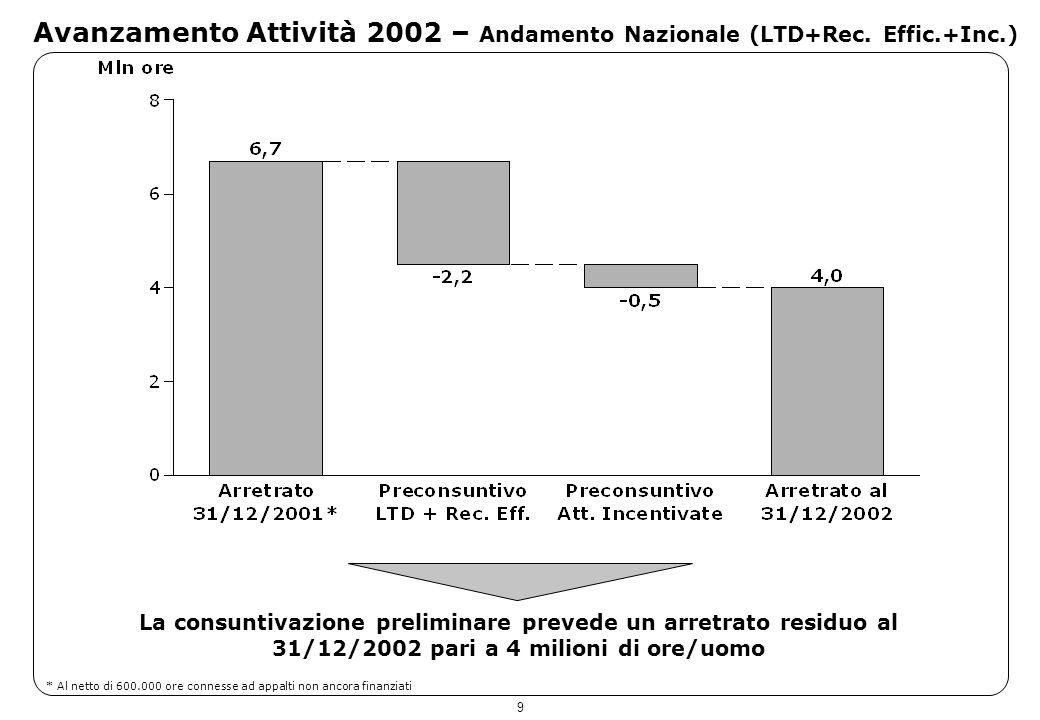 9 Avanzamento Attività 2002 – Andamento Nazionale (LTD+Rec. Effic.+Inc.) La consuntivazione preliminare prevede un arretrato residuo al 31/12/2002 par