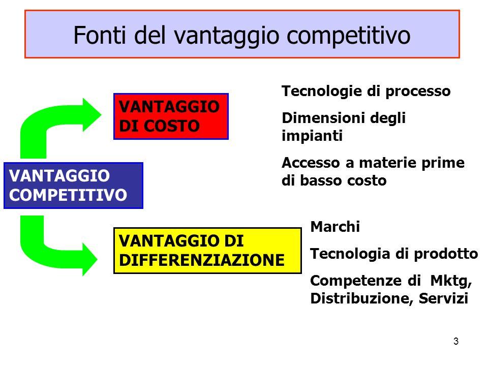 3 Fonti del vantaggio competitivo VANTAGGIO COMPETITIVO VANTAGGIO DI COSTO VANTAGGIO DI DIFFERENZIAZIONE Tecnologie di processo Dimensioni degli impia