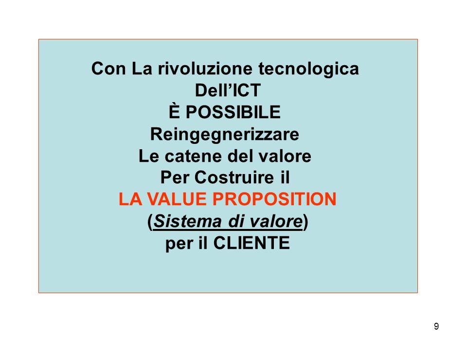 9 Con La rivoluzione tecnologica DellICT È POSSIBILE Reingegnerizzare Le catene del valore Per Costruire il LA VALUE PROPOSITION (Sistema di valore) per il CLIENTE