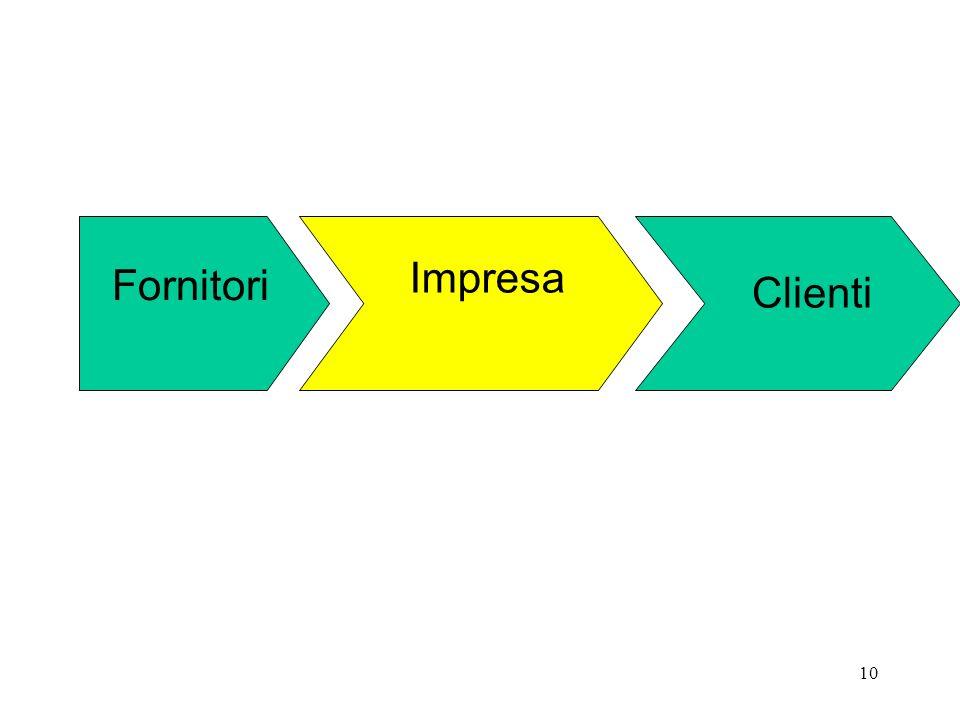 10 Fornitori Clienti Impresa