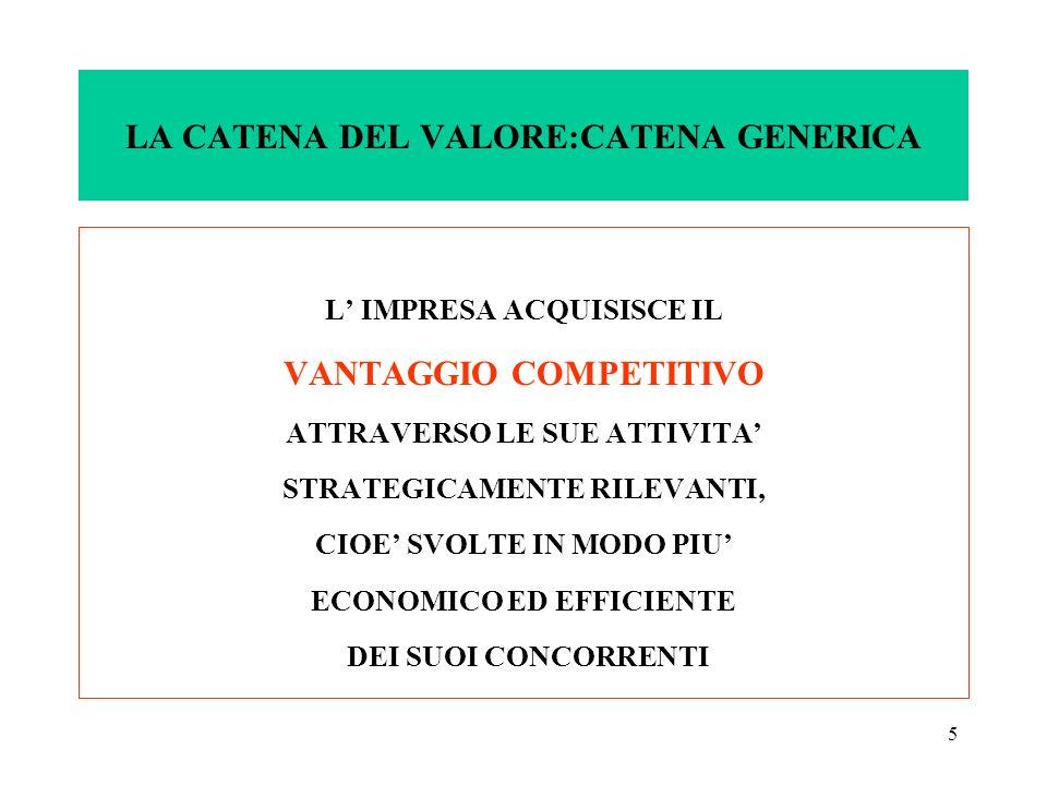 5 LA CATENA DEL VALORE:CATENA GENERICA L IMPRESA ACQUISISCE IL VANTAGGIO COMPETITIVO ATTRAVERSO LE SUE ATTIVITA STRATEGICAMENTE RILEVANTI, CIOE SVOLTE