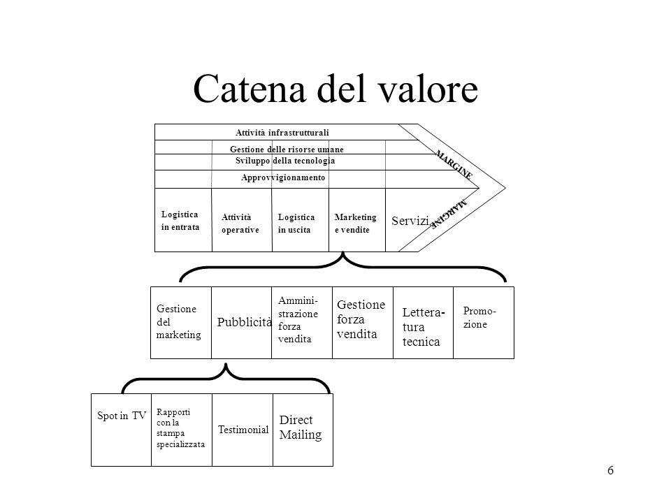 7 Segue :LA CATENA GENERICA DEL VALORE ATTIVITA PRIMARIE CREAZIONE FISICA TRASFERIMENTO, SERVIZI POST-VENDITA ATTIVITA SECONDARIE SOSTENGONO LE ATTIVITA PRIMARIE MARGINE DIFFERENZA FRA IL VALORE TOTALE E IL COSTO COMPLESSIVO