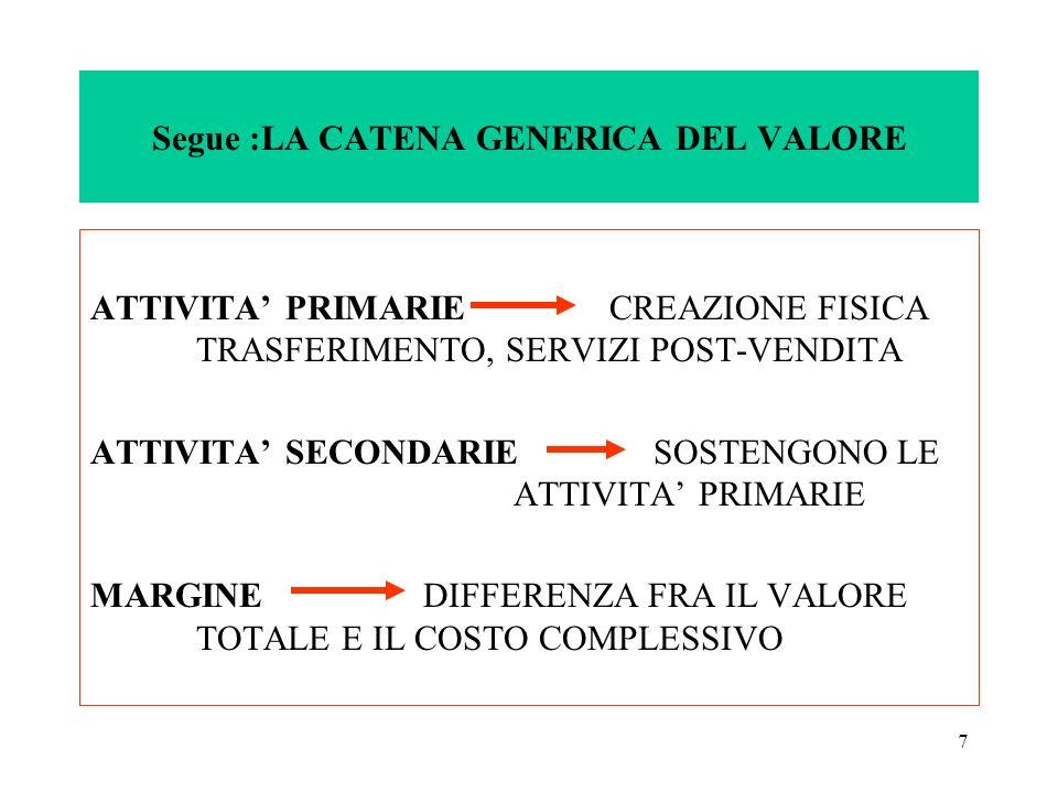 7 Segue :LA CATENA GENERICA DEL VALORE ATTIVITA PRIMARIE CREAZIONE FISICA TRASFERIMENTO, SERVIZI POST-VENDITA ATTIVITA SECONDARIE SOSTENGONO LE ATTIVI