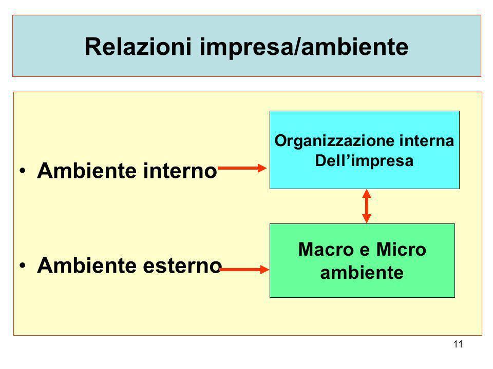 11 Relazioni impresa/ambiente Ambiente interno Ambiente esterno Macro e Micro ambiente Organizzazione interna Dellimpresa