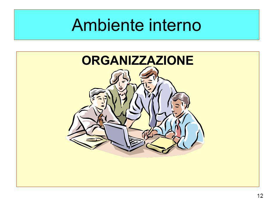 12 Ambiente interno ORGANIZZAZIONE