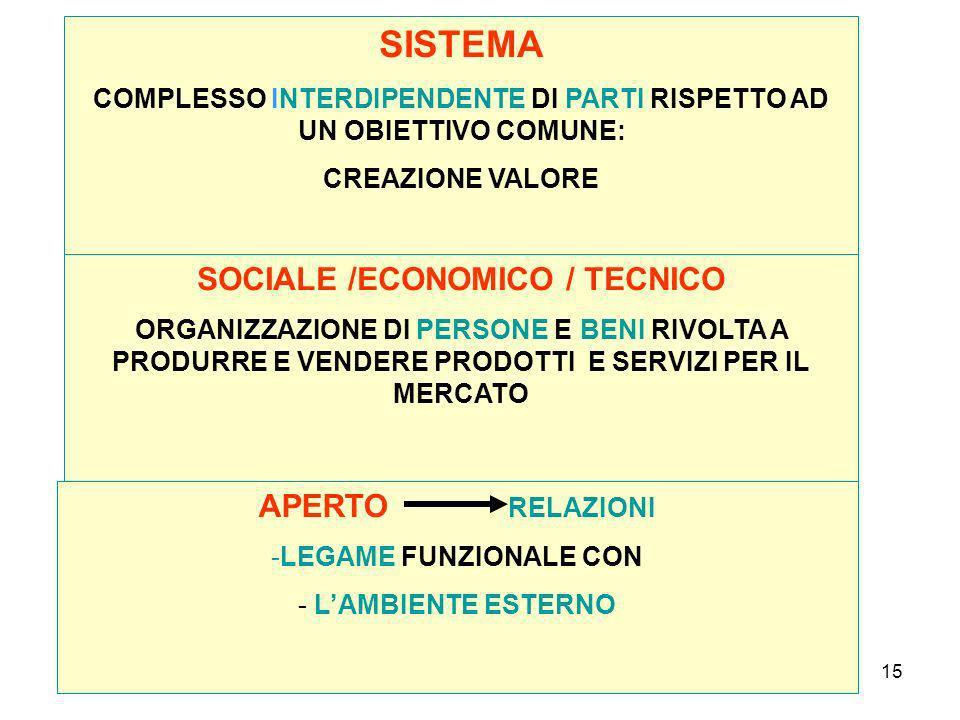 15 SISTEMA COMPLESSO INTERDIPENDENTE DI PARTI RISPETTO AD UN OBIETTIVO COMUNE: CREAZIONE VALORE SOCIALE /ECONOMICO / TECNICO ORGANIZZAZIONE DI PERSONE E BENI RIVOLTA A PRODURRE E VENDERE PRODOTTI E SERVIZI PER IL MERCATO APERTO RELAZIONI -LEGAME FUNZIONALE CON - LAMBIENTE ESTERNO