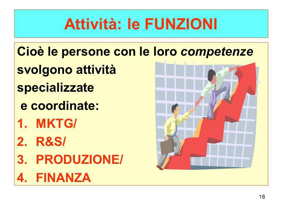 16 Attività: le FUNZIONI Cioè le persone con le loro competenze svolgono attività specializzate e coordinate: 1.MKTG/ 2.R&S/ 3.PRODUZIONE/ 4.FINANZA