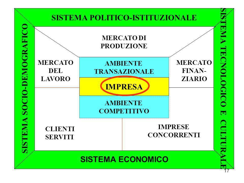 17 SISTEMA POLITICO-ISTITUZIONALE SISTEMA SOCIO-DEMOGRAFICO SISTEMA TECNOLOGICO E CULTURALE AMBIENTE TRANSAZIONALE IMPRESA AMBIENTE COMPETITIVO MERCATO DI PRODUZIONE MERCATO FINAN- ZIARIO IMPRESE CONCORRENTI CLIENTI SERVITI MERCATO DEL LAVORO SISTEMA ECONOMICO
