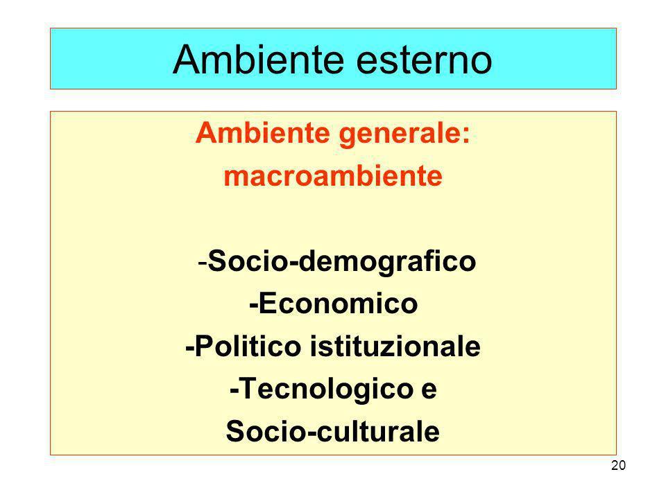 20 Ambiente esterno Ambiente generale: macroambiente -Socio-demografico -Economico -Politico istituzionale -Tecnologico e Socio-culturale