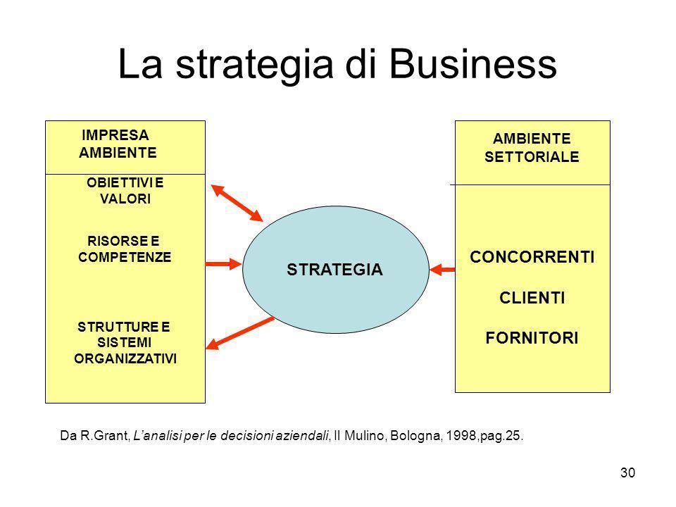30 La strategia di Business SETTORIALE STRATEGIA OBIETTIVI E VALORI RISORSE E COMPETENZE STRUTTURE E SISTEMI ORGANIZZATIVI AMBIENTE SETTORIALE CONCORRENTI CLIENTI FORNITORI Da R.Grant, Lanalisi per le decisioni aziendali, Il Mulino, Bologna, 1998,pag.25.