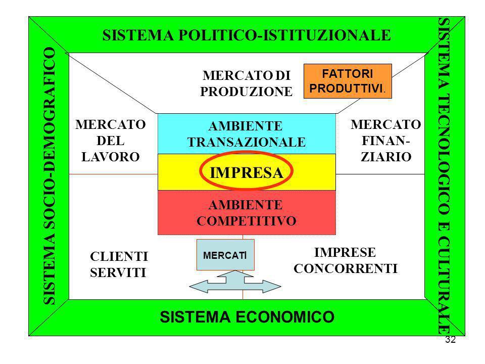 32 SISTEMA POLITICO-ISTITUZIONALE SISTEMA SOCIO-DEMOGRAFICO SISTEMA TECNOLOGICO E CULTURALE AMBIENTE TRANSAZIONALE IMPRESA AMBIENTE COMPETITIVO MERCATO DI PRODUZIONE MERCATO FINAN- ZIARIO IMPRESE CONCORRENTI CLIENTI SERVITI MERCATO DEL LAVORO SISTEMA ECONOMICO FATTORI PRODUTTIVI.
