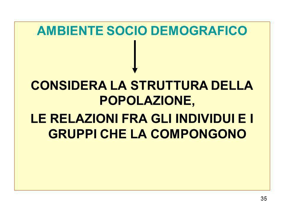 35 AMBIENTE SOCIO DEMOGRAFICO CONSIDERA LA STRUTTURA DELLA POPOLAZIONE, LE RELAZIONI FRA GLI INDIVIDUI E I GRUPPI CHE LA COMPONGONO