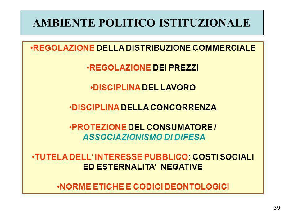 39 AMBIENTE POLITICO ISTITUZIONALE REGOLAZIONE DELLA DISTRIBUZIONE COMMERCIALE REGOLAZIONE DEI PREZZI DISCIPLINA DEL LAVORO DISCIPLINA DELLA CONCORRENZA PROTEZIONE DEL CONSUMATORE / ASSOCIAZIONISMO DI DIFESA TUTELA DELL INTERESSE PUBBLICO: COSTI SOCIALI ED ESTERNALITA NEGATIVE NORME ETICHE E CODICI DEONTOLOGICI