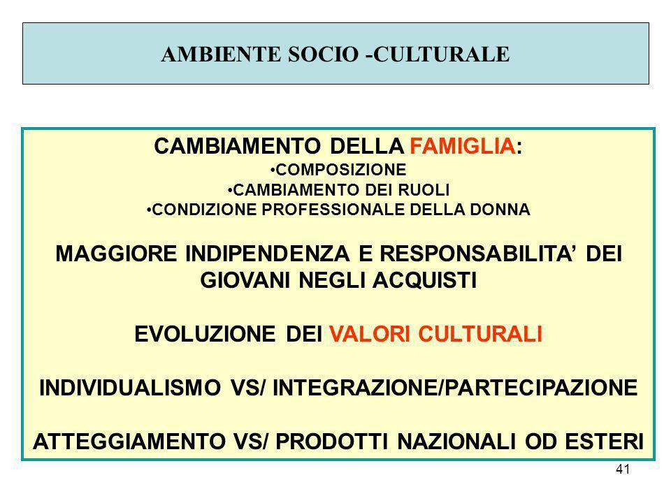 41 AMBIENTE SOCIO -CULTURALE CAMBIAMENTO DELLA FAMIGLIA: COMPOSIZIONE CAMBIAMENTO DEI RUOLI CONDIZIONE PROFESSIONALE DELLA DONNA MAGGIORE INDIPENDENZA E RESPONSABILITA DEI GIOVANI NEGLI ACQUISTI EVOLUZIONE DEI VALORI CULTURALI INDIVIDUALISMO VS/ INTEGRAZIONE/PARTECIPAZIONE ATTEGGIAMENTO VS/ PRODOTTI NAZIONALI OD ESTERI