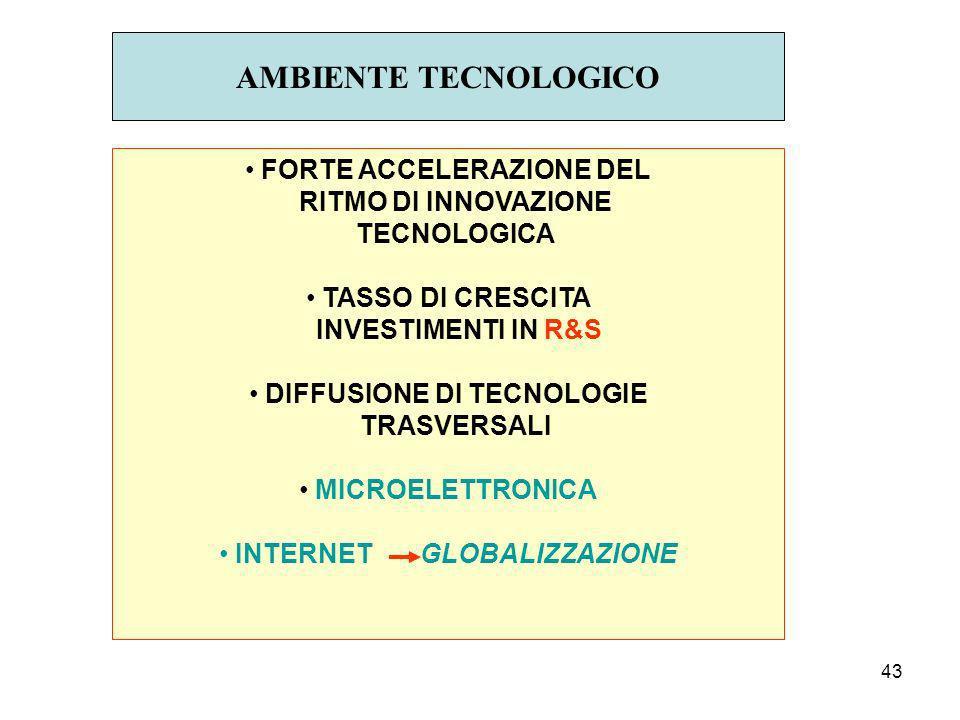 43 AMBIENTE TECNOLOGICO FORTE ACCELERAZIONE DEL RITMO DI INNOVAZIONE TECNOLOGICA TASSO DI CRESCITA INVESTIMENTI IN R&S DIFFUSIONE DI TECNOLOGIE TRASVERSALI MICROELETTRONICA INTERNET GLOBALIZZAZIONE