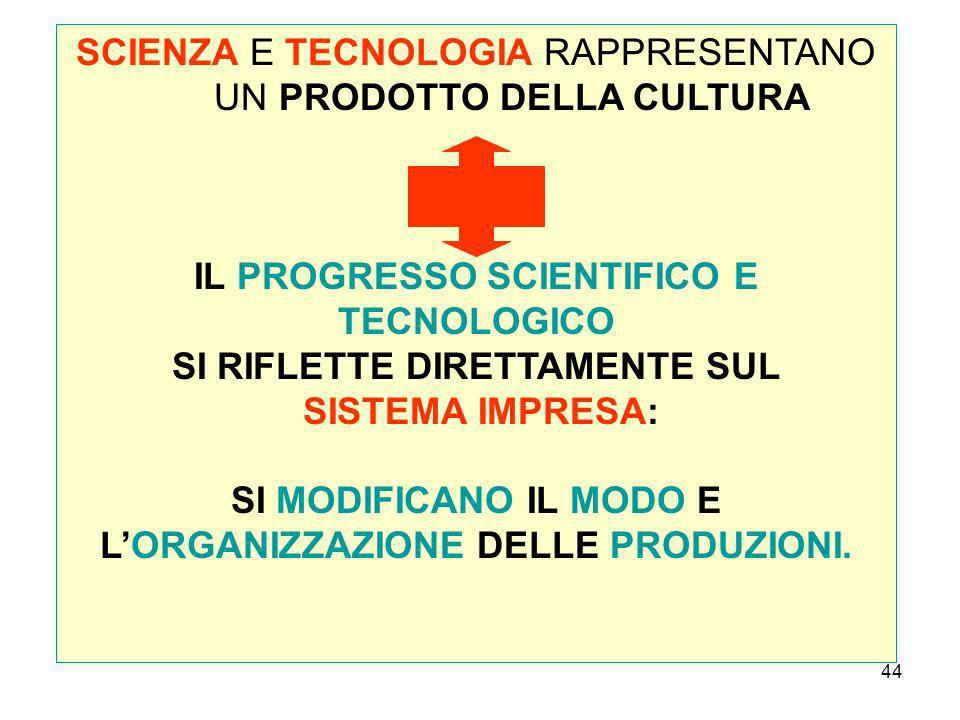 44 SCIENZA E TECNOLOGIA RAPPRESENTANO UN PRODOTTO DELLA CULTURA IL PROGRESSO SCIENTIFICO E TECNOLOGICO SI RIFLETTE DIRETTAMENTE SUL SISTEMA IMPRESA: SI MODIFICANO IL MODO E LORGANIZZAZIONE DELLE PRODUZIONI.