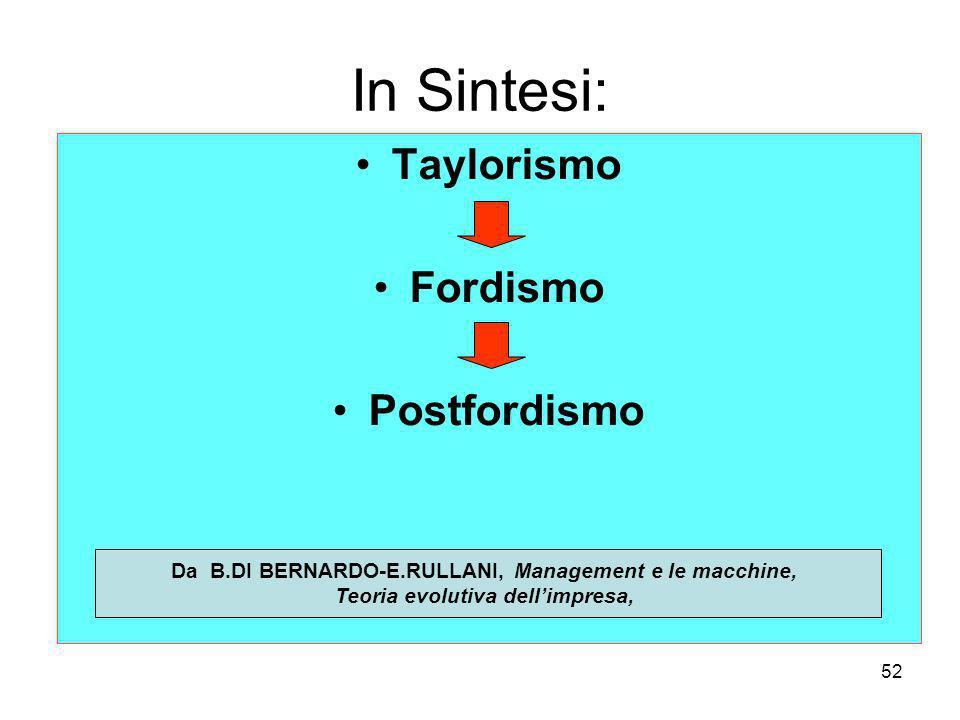 52 In Sintesi: Taylorismo Fordismo Postfordismo Da B.DI BERNARDO-E.RULLANI, Management e le macchine, Teoria evolutiva dellimpresa,