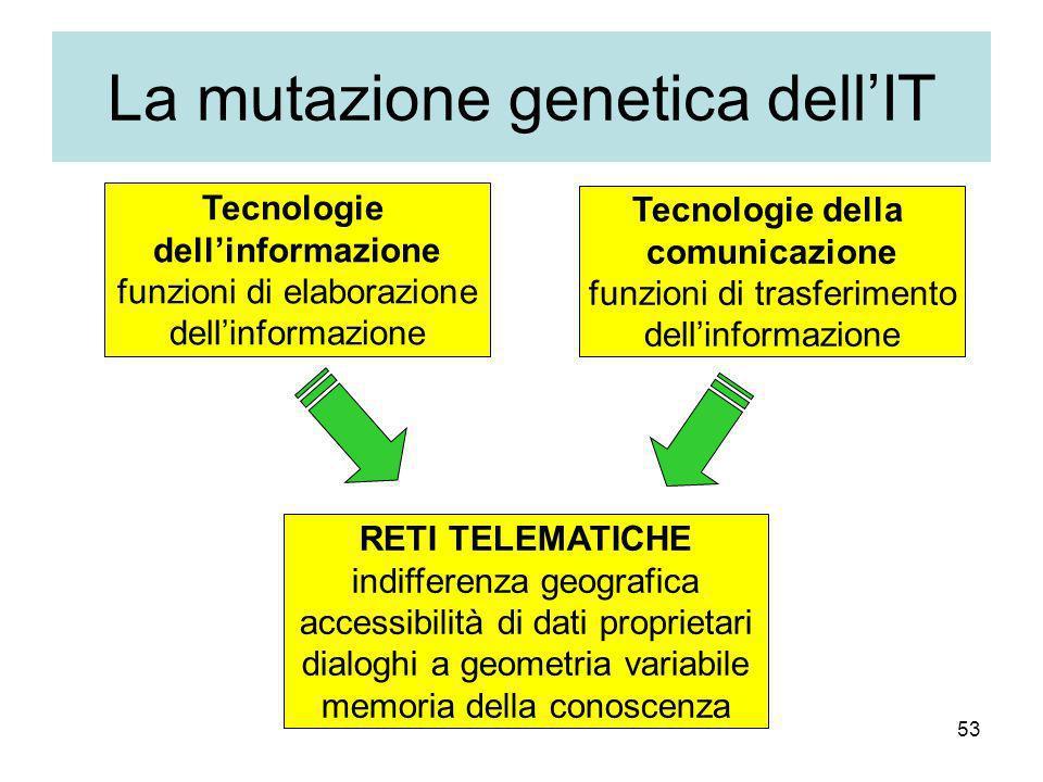 53 La mutazione genetica dellIT Tecnologie dellinformazione funzioni di elaborazione dellinformazione RETI TELEMATICHE indifferenza geografica accessibilità di dati proprietari dialoghi a geometria variabile memoria della conoscenza Tecnologie della comunicazione funzioni di trasferimento dellinformazione