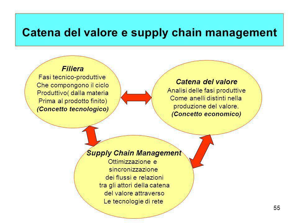 55 Catena del valore e supply chain management Filiera Fasi tecnico-produttive Che compongono il ciclo Produttivo( dalla materia Prima al prodotto finito) (Concetto tecnologico) Catena del valore Analisi delle fasi produttive Come anelli distinti nella produzione del valore.