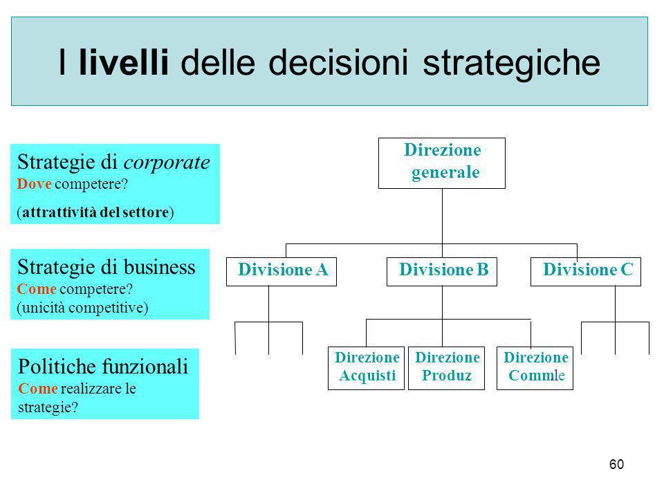 60 I livelli delle decisioni strategiche Direzione generale Direzione Acquisti Direzione Produz.