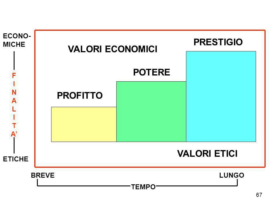 67 PROFITTO POTERE PRESTIGIO VALORI ECONOMICI VALORI ETICI BREVELUNGO TEMPO ECONO- MICHE FINALITAFINALITA ETICHE