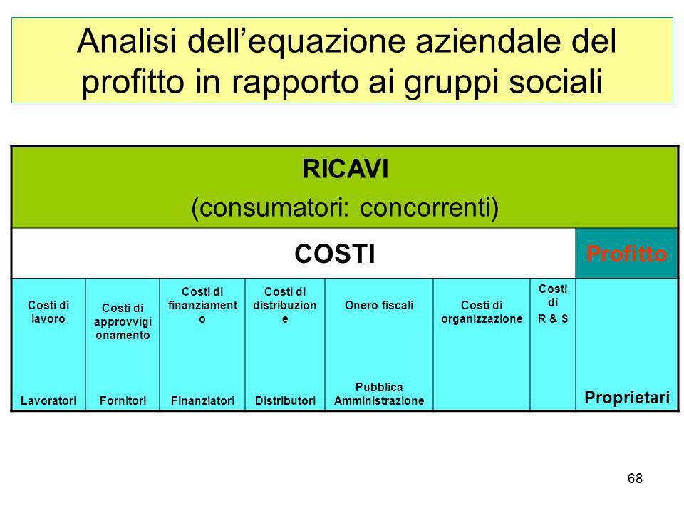 68 Analisi dellequazione aziendale del profitto in rapporto ai gruppi sociali RICAVI (consumatori: concorrenti) COSTI Profitto Costi di lavoro Lavoratori Costi di approvvigi onamento Fornitori Costi di finanziament o Finanziatori Costi di distribuzion e Distributori Onero fiscali Pubblica Amministrazione Costi di organizzazione Costi di R & S Proprietari