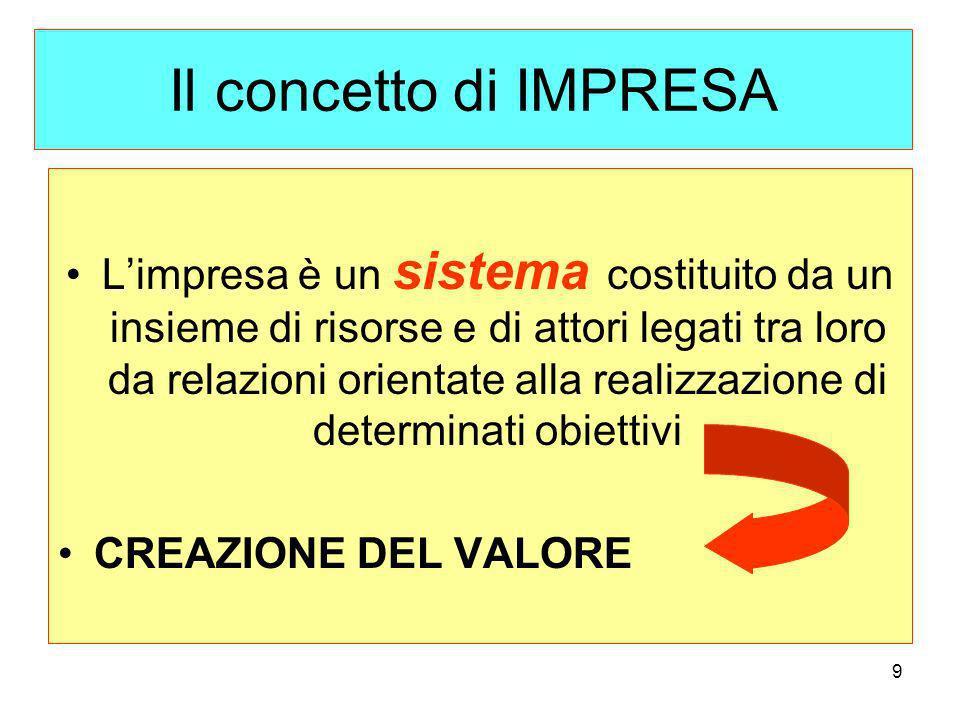 9 Il concetto di IMPRESA Limpresa è un sistema costituito da un insieme di risorse e di attori legati tra loro da relazioni orientate alla realizzazione di determinati obiettivi CREAZIONE DEL VALORE