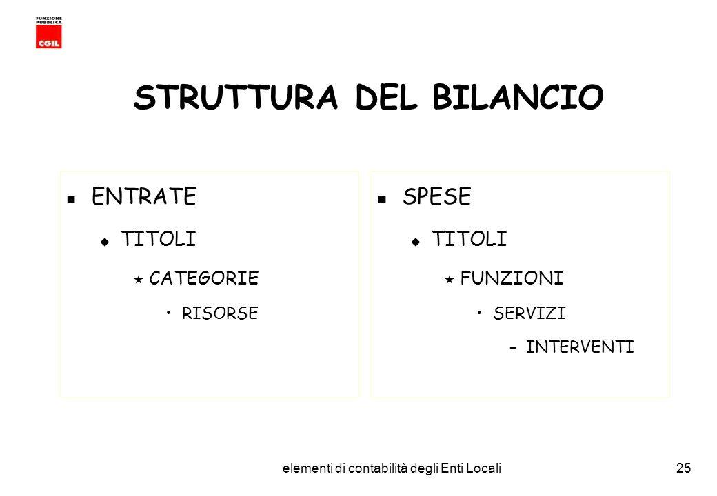 CGIL Funzione Pubblica Provincia di Torino elementi di contabilità degli Enti Locali25 STRUTTURA DEL BILANCIO ENTRATE TITOLI CATEGORIE RISORSE SPESE TITOLI FUNZIONI SERVIZI –INTERVENTI