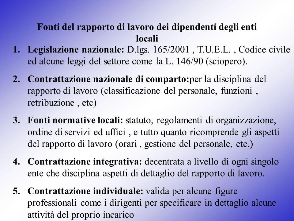 Fonti del rapporto di lavoro dei dipendenti degli enti locali 1.Legislazione nazionale: D.lgs. 165/2001, T.U.E.L., Codice civile ed alcune leggi del s