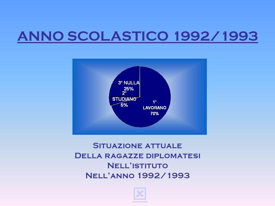 ANNO SCOLASTICO 1991/1992 Situazione attuale Della ragazze diplomatesi Nellistituto Nellanno 1991/1992