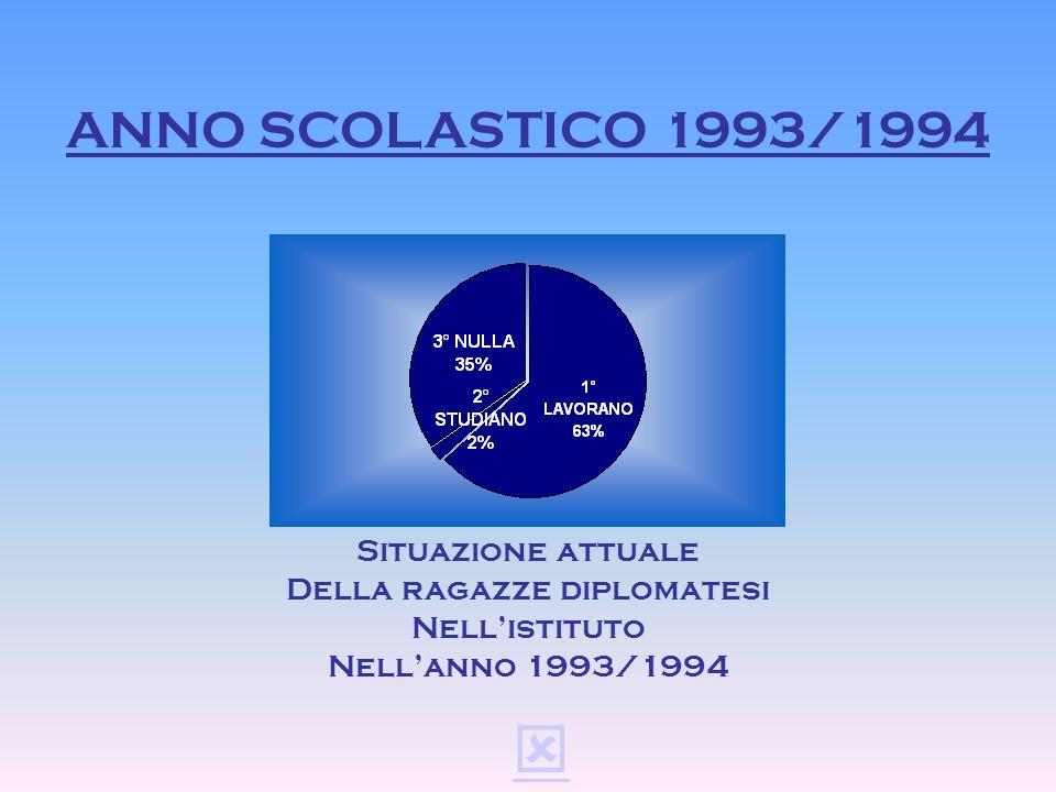 ANNO SCOLASTICO 1992/1993 Situazione attuale Della ragazze diplomatesi Nellistituto Nellanno 1992/1993